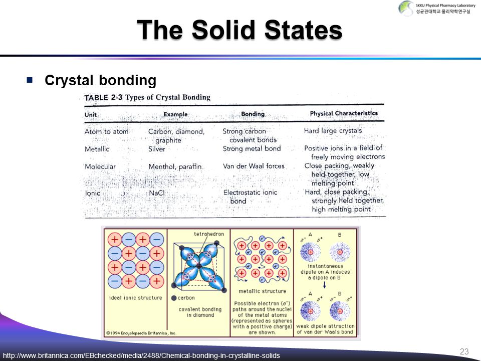  Crystal bonding The Solid States http://www.britannica.com/EBchecked/media/2488/Chemical-bonding-in-crystalline-solids 23