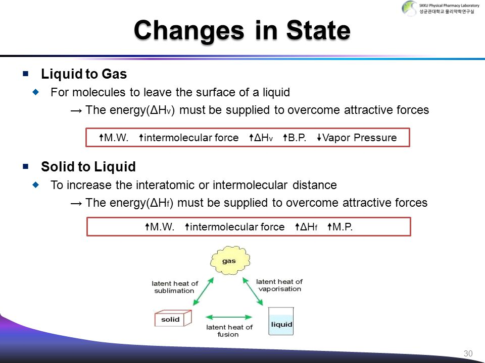  Liquid to Gas  For molecules to leave the surface of a liquid → The energy(ΔH v ) must be supplied to overcome attractive forces  Solid to Liquid  To increase the interatomic or intermolecular distance → The energy(ΔH f ) must be supplied to overcome attractive forces Changes in State  M.W.