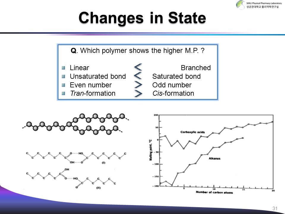 Changes in State Q Q. Which polymer shows the higher M.P. ? Linear Branched Unsaturated bond Saturated bond Even number Odd number Tran-formation Cis-