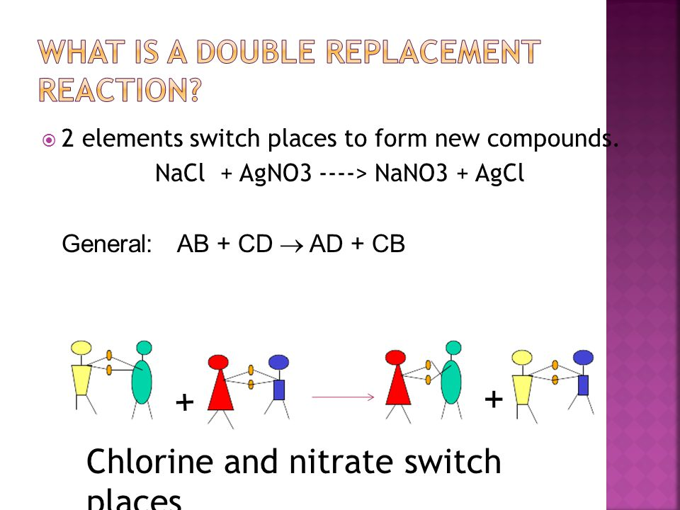  2 elements switch places to form new compounds. NaCl + AgNO3 ----> NaNO3 + AgCl General:AB + CD  AD + CB + + Chlorine and nitrate switch places