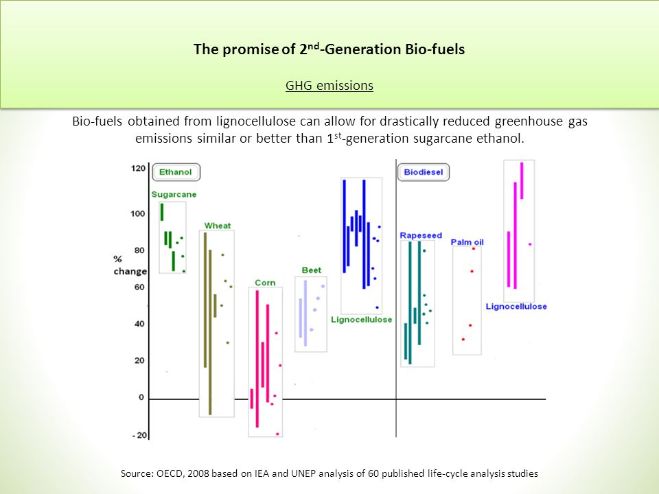 The promise of 2 nd -Generation Bio-fuels GHG emissions Bio-fuels obtained from lignocellulose can allow for drastically reduced greenhouse gas emissions similar or better than 1 st -generation sugarcane ethanol.