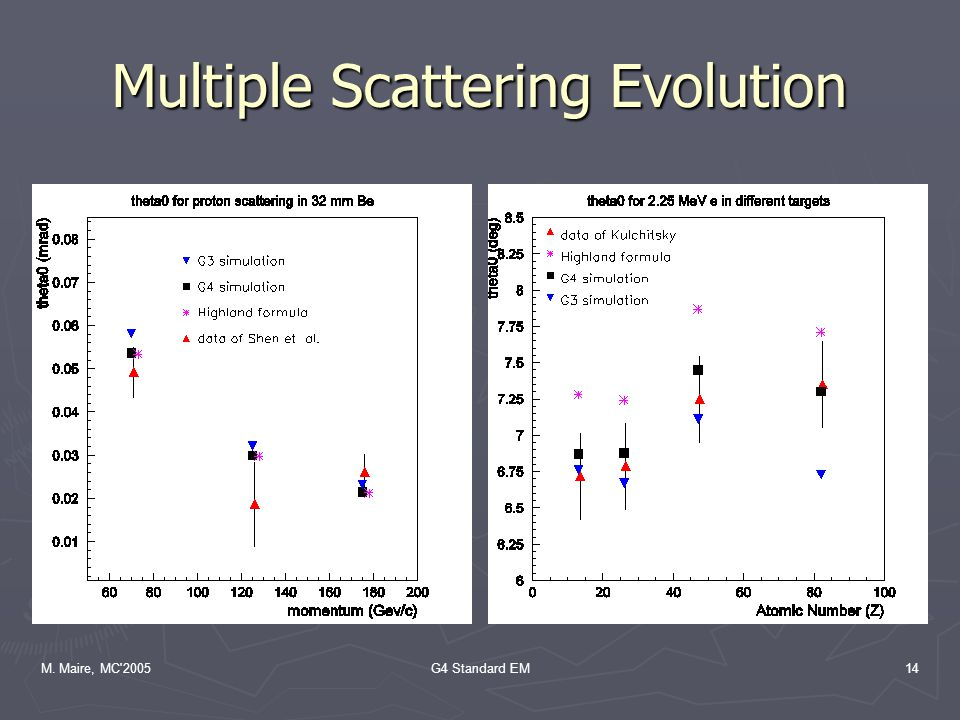 M. Maire, MC 2005G4 Standard EM14 Multiple Scattering Evolution