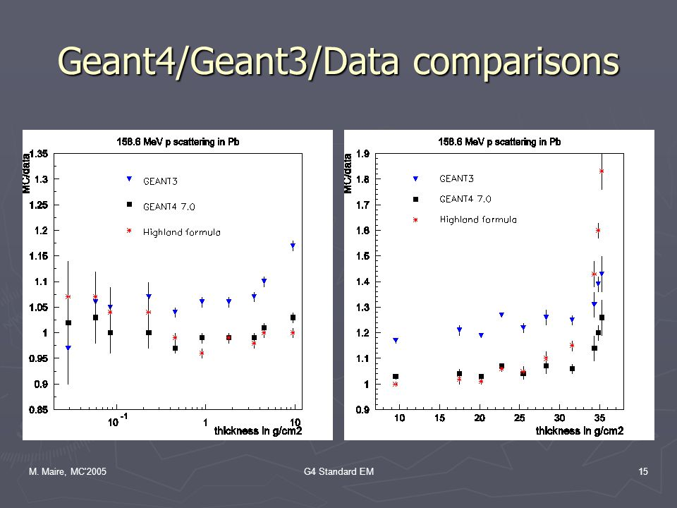 M. Maire, MC 2005G4 Standard EM15 Geant4/Geant3/Data comparisons