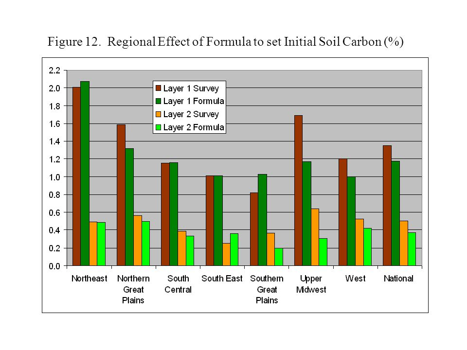 Figure 12. Regional Effect of Formula to set Initial Soil Carbon (%)