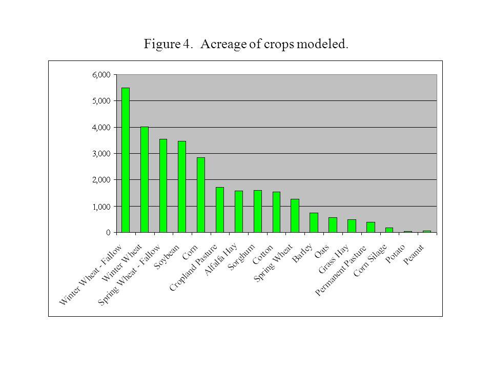 Figure 15. Crop wind erosion rates by region, period, and scenario.