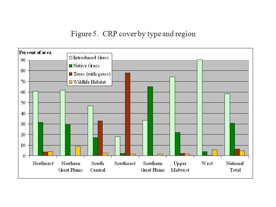 Figure 16. Regional soil carbon storage benefit due to CRP.