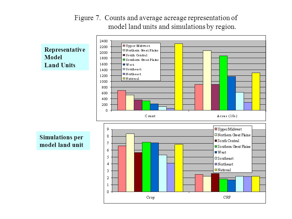 Figure 18.Difference in annual soil C change ((CRP t -CRP t-1 )-(crop t -crop t-1 )) *.