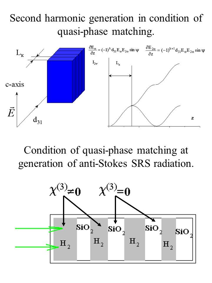 Second harmonic generation in condition of quasi-phase matching.