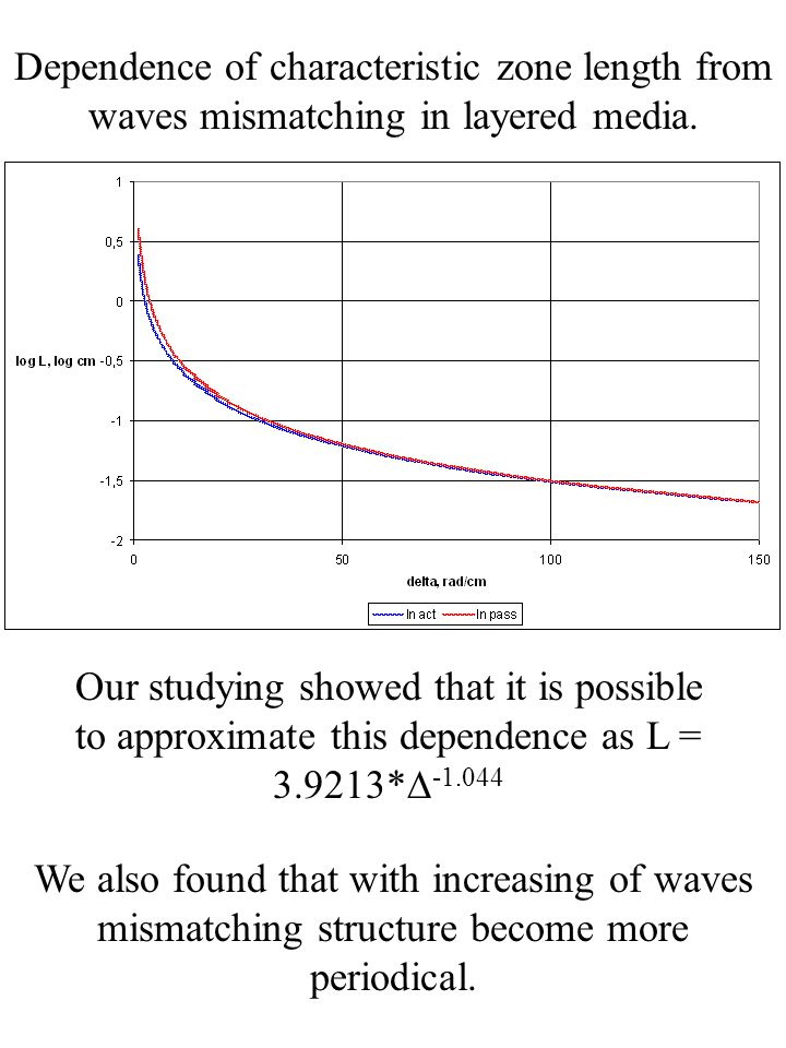 Dependence of characteristic zone length from waves mismatching in layered media.