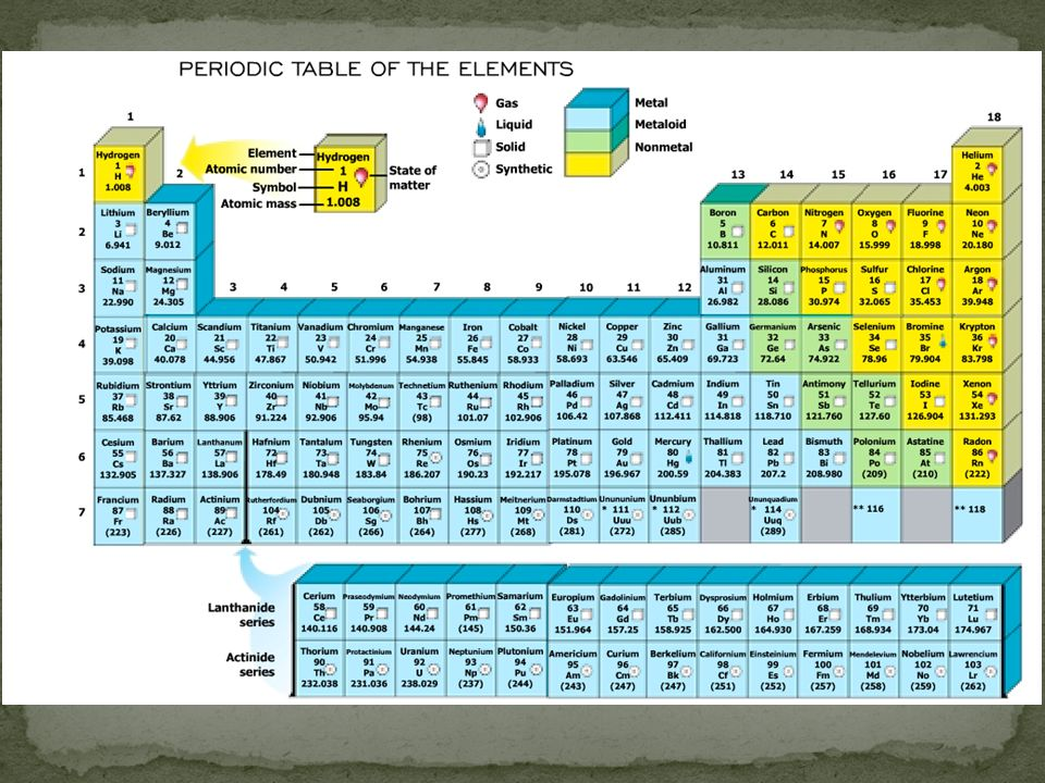 Generally, each element is identified by a one-, two-, or three-letter abbreviation known as a chemical symbol.