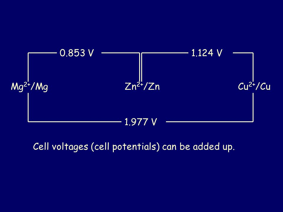 Mg 2+ /Mg Zn 2+ /Zn Cu 2+ /Cu 1.124 V0.853 V 1.977 V Cell voltages (cell potentials) can be added up.