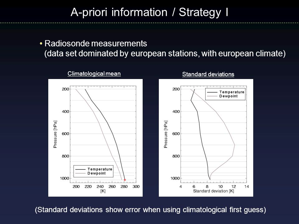 A-priori information / Strategy I Climatological mean Standard deviations (Standard deviations show error when using climatological first guess) Radiosonde measurements (data set dominated by european stations, with european climate)