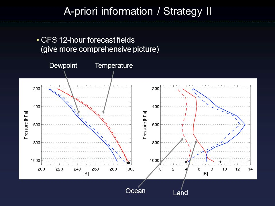 GFS 12-hour forecast fields (give more comprehensive picture) A-priori information / Strategy II Ocean Land DewpointTemperature