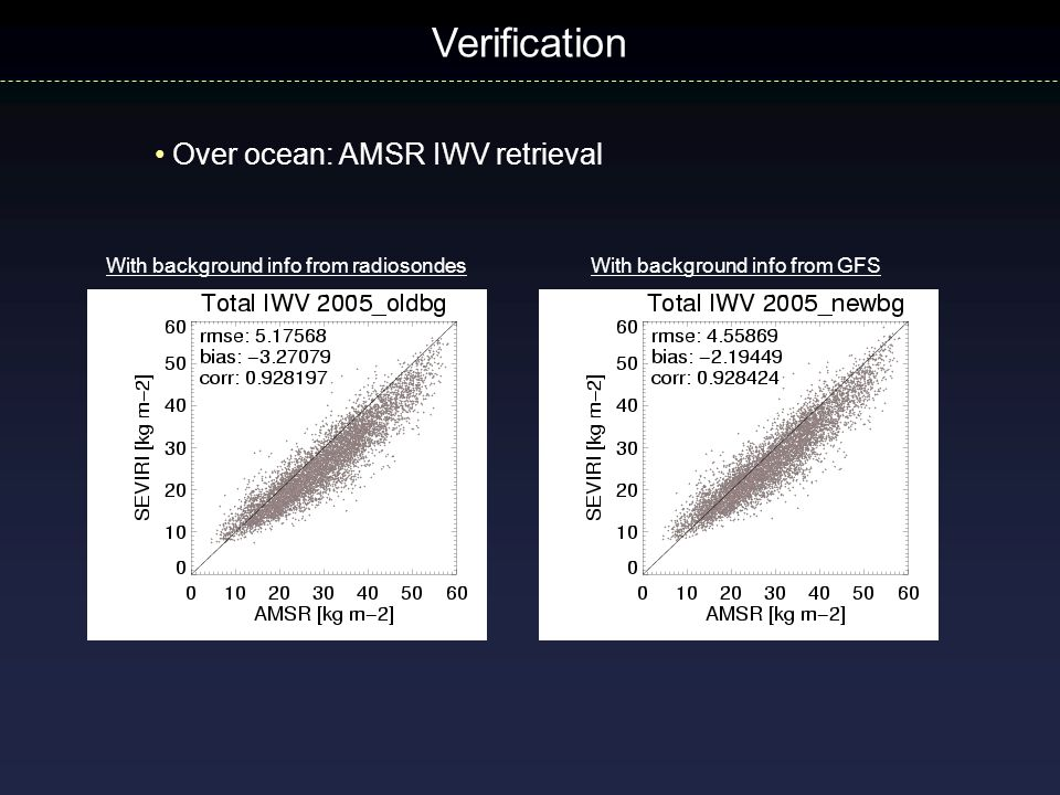 Verification Over ocean: AMSR IWV retrieval With background info from radiosondesWith background info from GFS