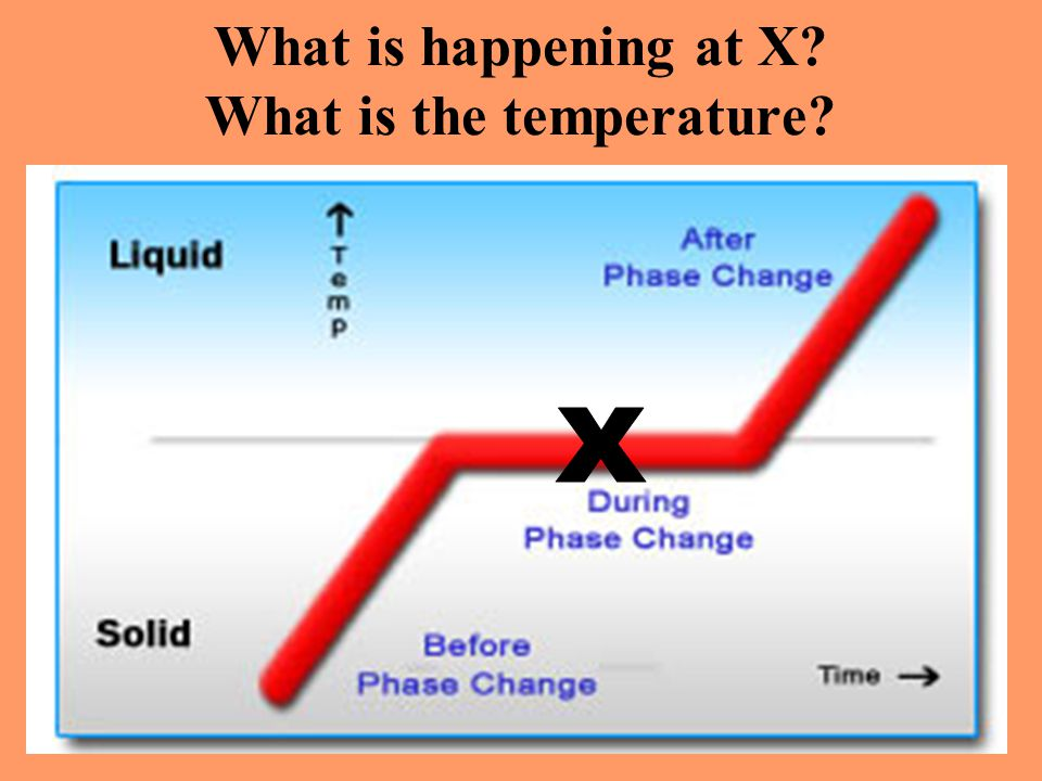 What is happening at X? What is the temperature?