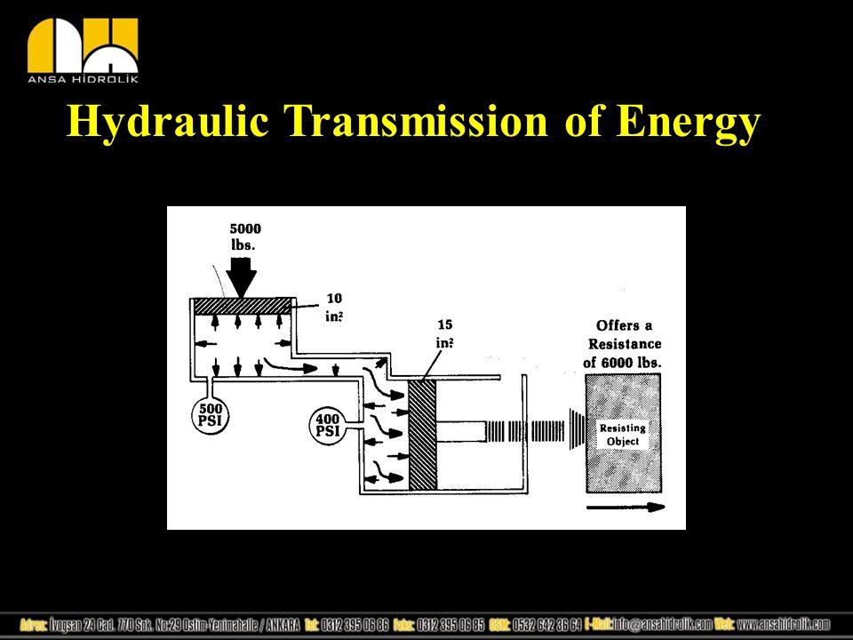 Hydraulic Transmission of Energy