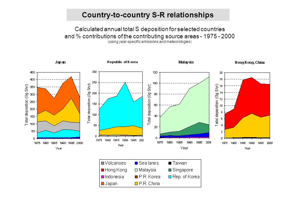 Country-to-country S-R relationships Calculated annual total S deposition for selected countries and % contributions of the contributing source areas