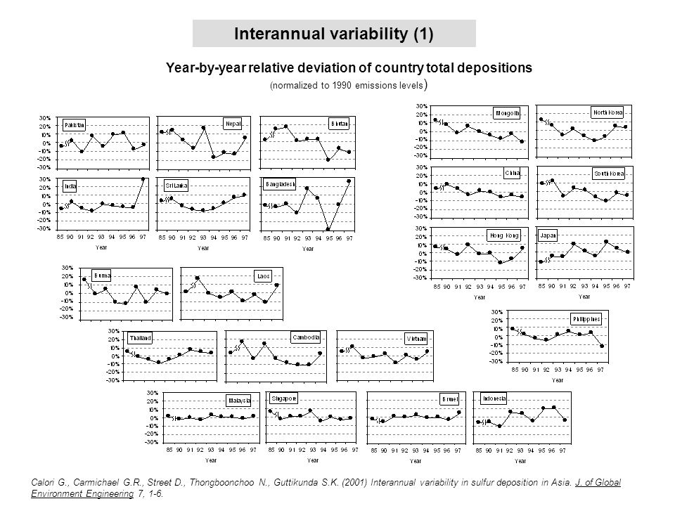 Interannual variability (1) Year-by-year relative deviation of country total depositions (normalized to 1990 emissions levels ) Calori G., Carmichael G.R., Street D., Thongboonchoo N., Guttikunda S.K.