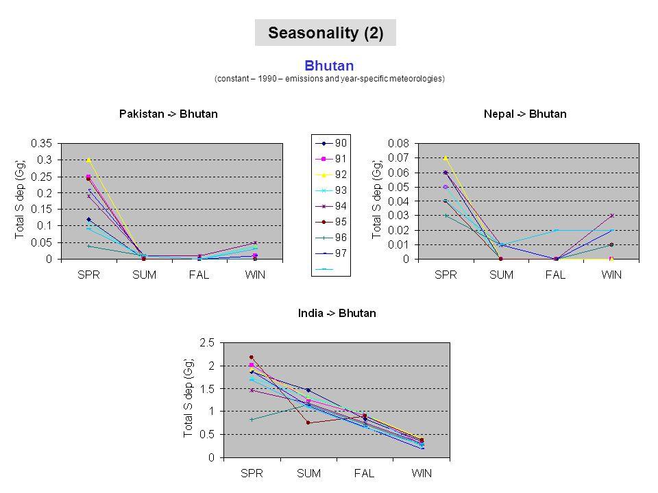 Seasonality: 2 - Bhutan Seasonality (2) Bhutan (constant – 1990 – emissions and year-specific meteorologies)