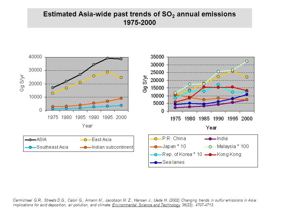 Emission trends 1975-2000 Estimated Asia-wide past trends of SO 2 annual emissions 1975-2000 Carmichael G.R., Streets D.G., Calori G., Amann M., Jacob
