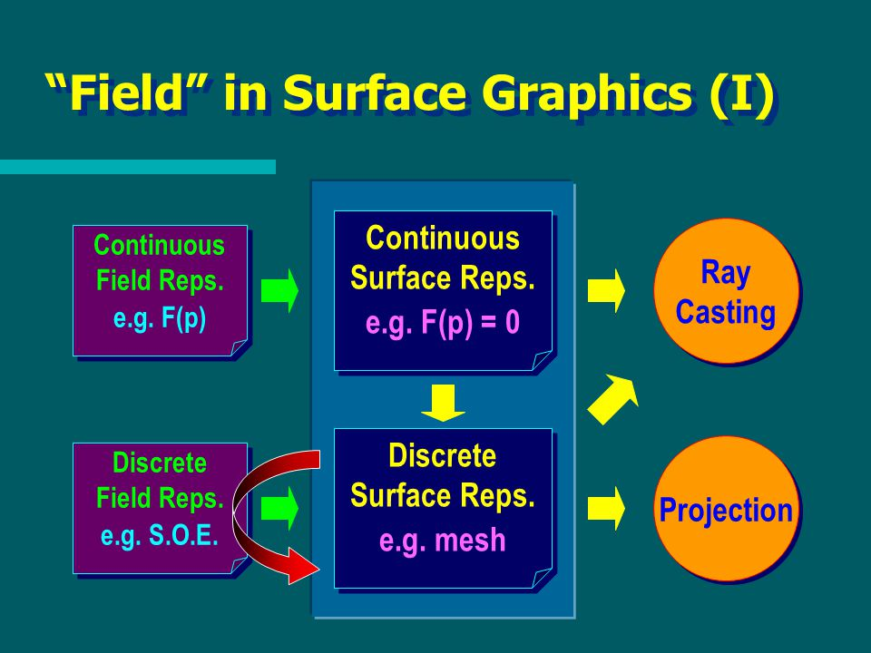 Field in Surface Graphics (I) Continuous Surface Reps.