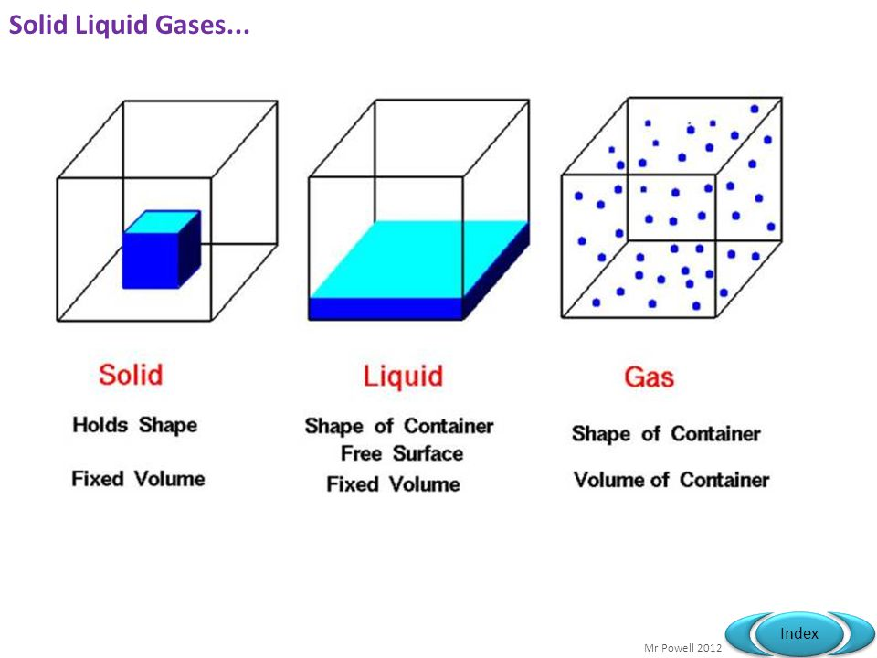 Mr Powell 2012 Index Solid Liquid Gases...