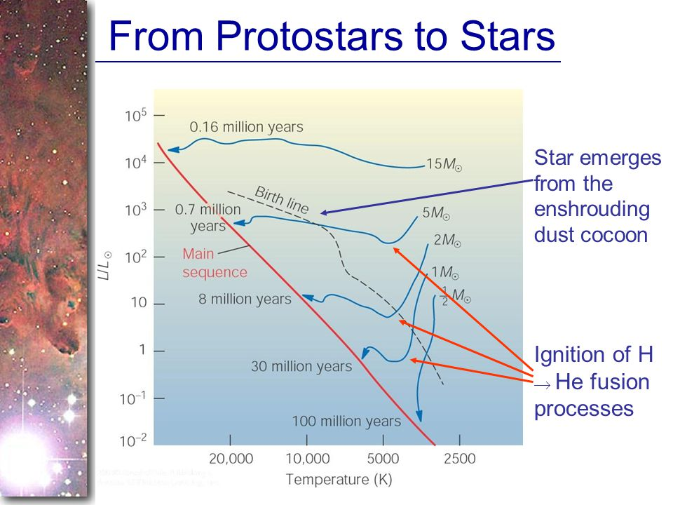 From Protostars to Stars Ignition of H  He fusion processes Star emerges from the enshrouding dust cocoon
