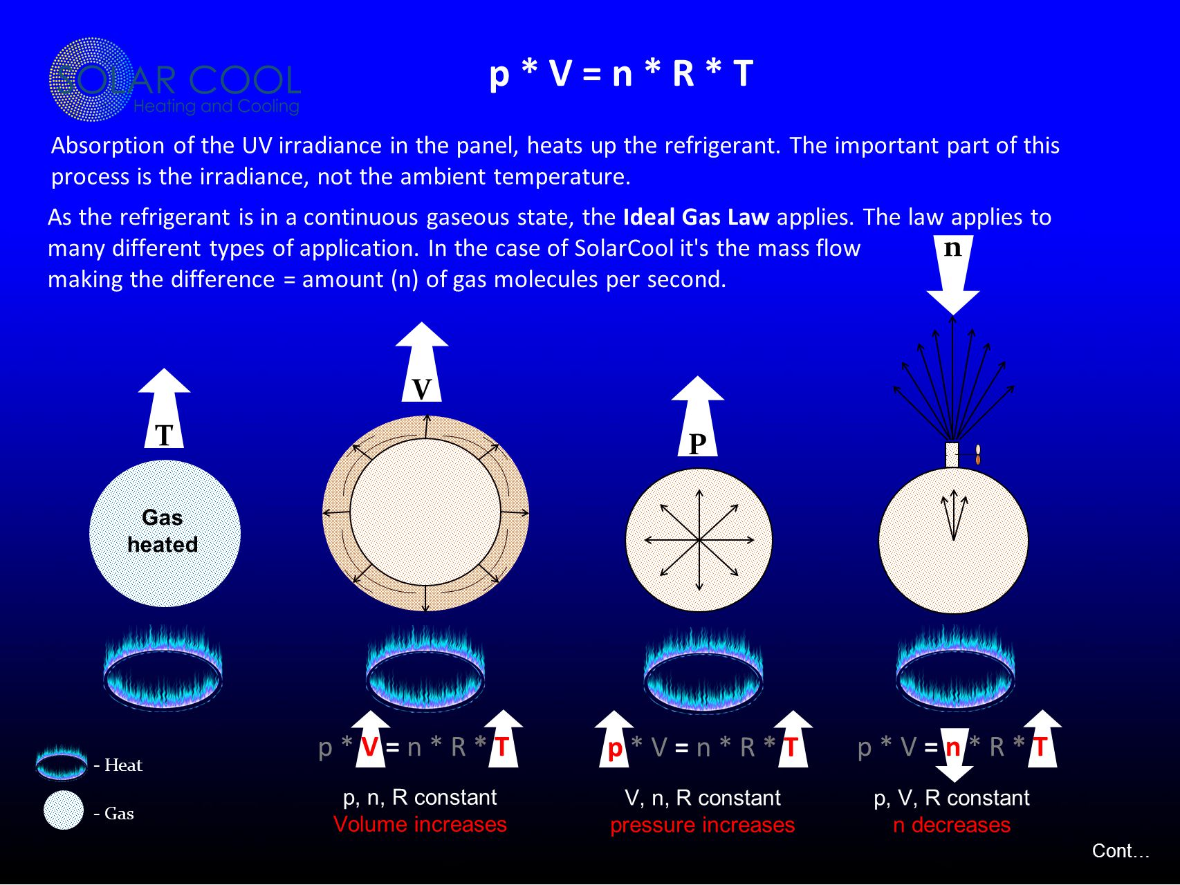 In a nutshell… Cont… Using the suns free energy, no other system on the planet offers this kind of efficiency
