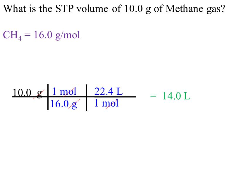What is the STP volume of 10.0 g of Methane gas? CH 4 = 16.0 g/mol 10.0 g 16.0 g 1 mol = 14.0 L 1 mol 22.4 L