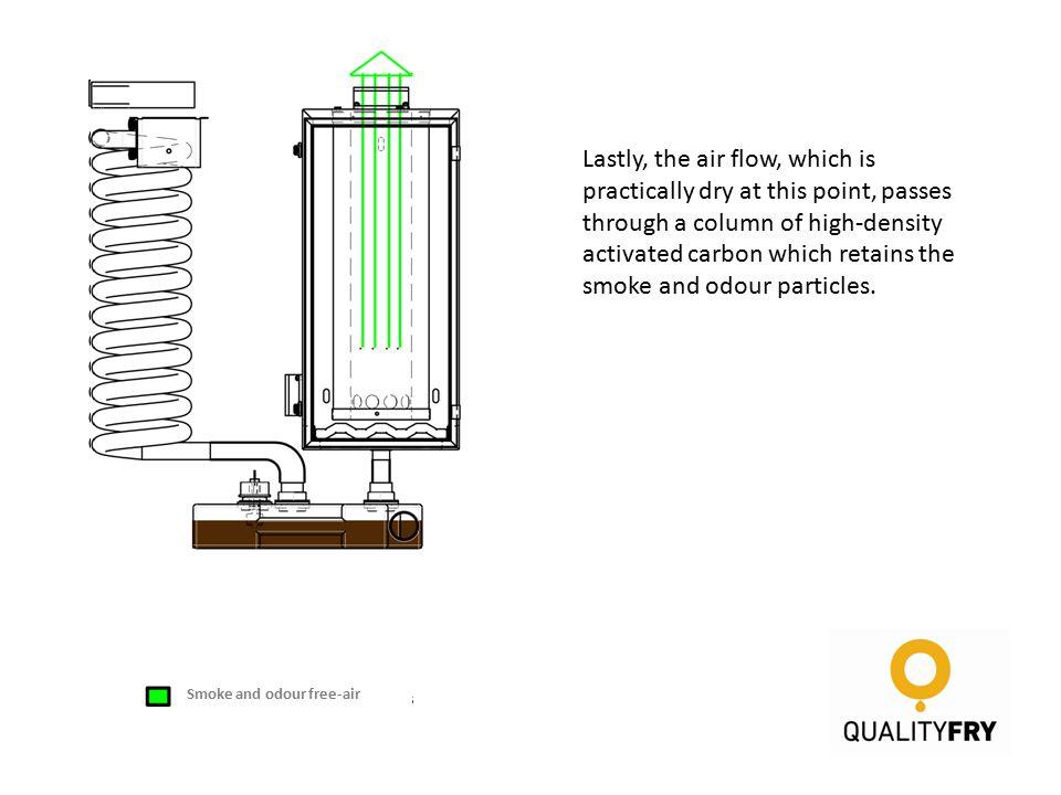 1er paso de condensación 2º paso de condensación Lastly, the air flow, which is practically dry at this point, passes through a column of high-density activated carbon which retains the smoke and odour particles.