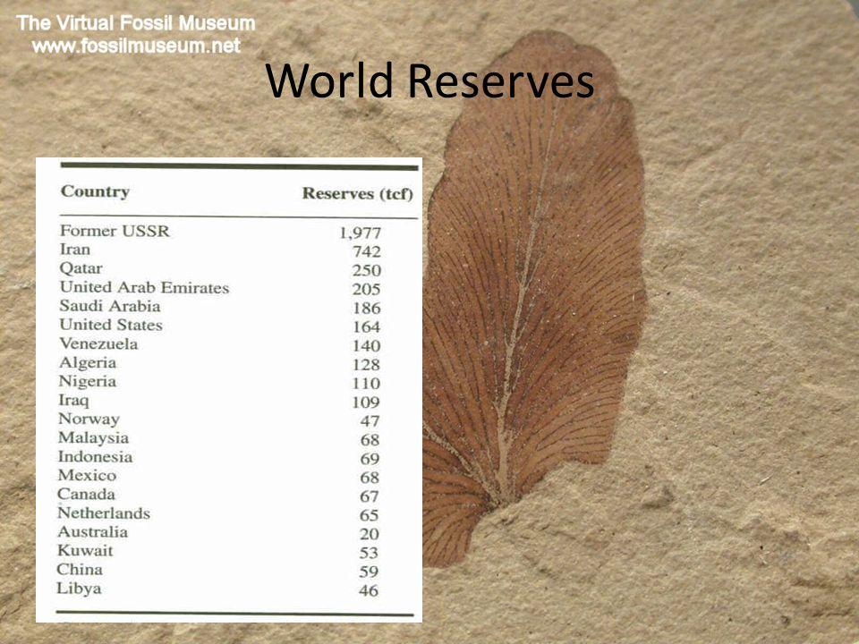 World Reserves