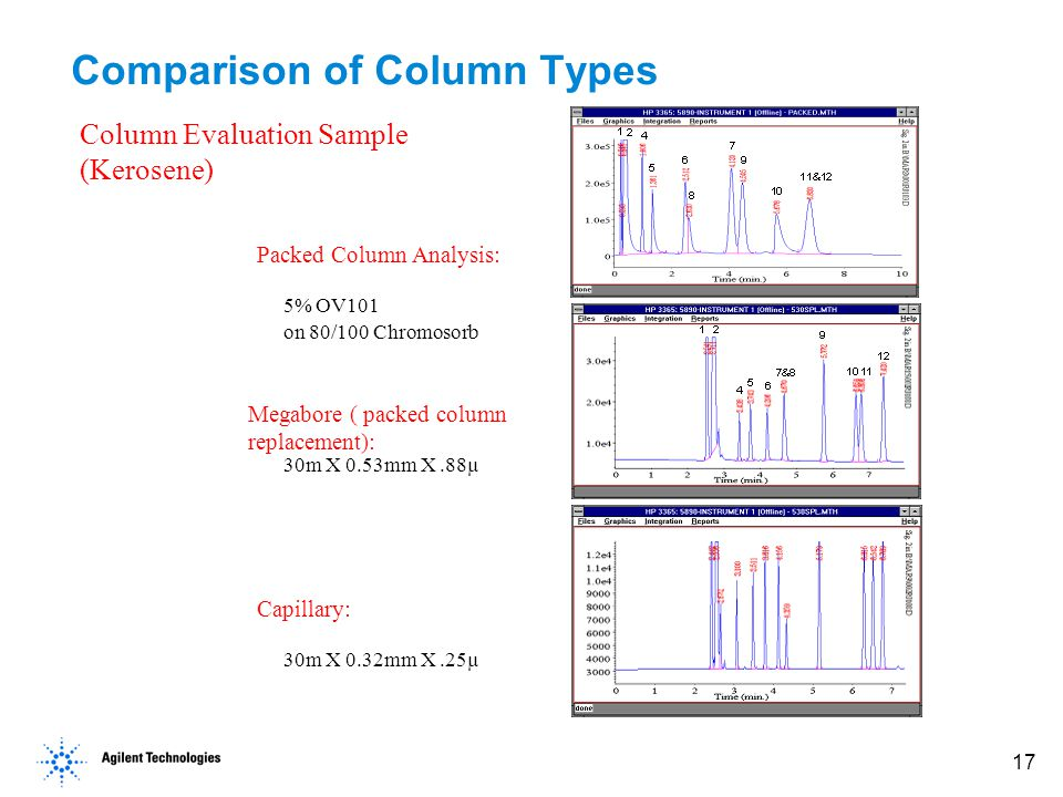 17 Comparison of Column Types Packed Column Analysis: Megabore ( packed column replacement): Capillary: 5% OV101 on 80/100 Chromosorb 30m X 0.53mm X.88µ 30m X 0.32mm X.25µ Column Evaluation Sample (Kerosene)