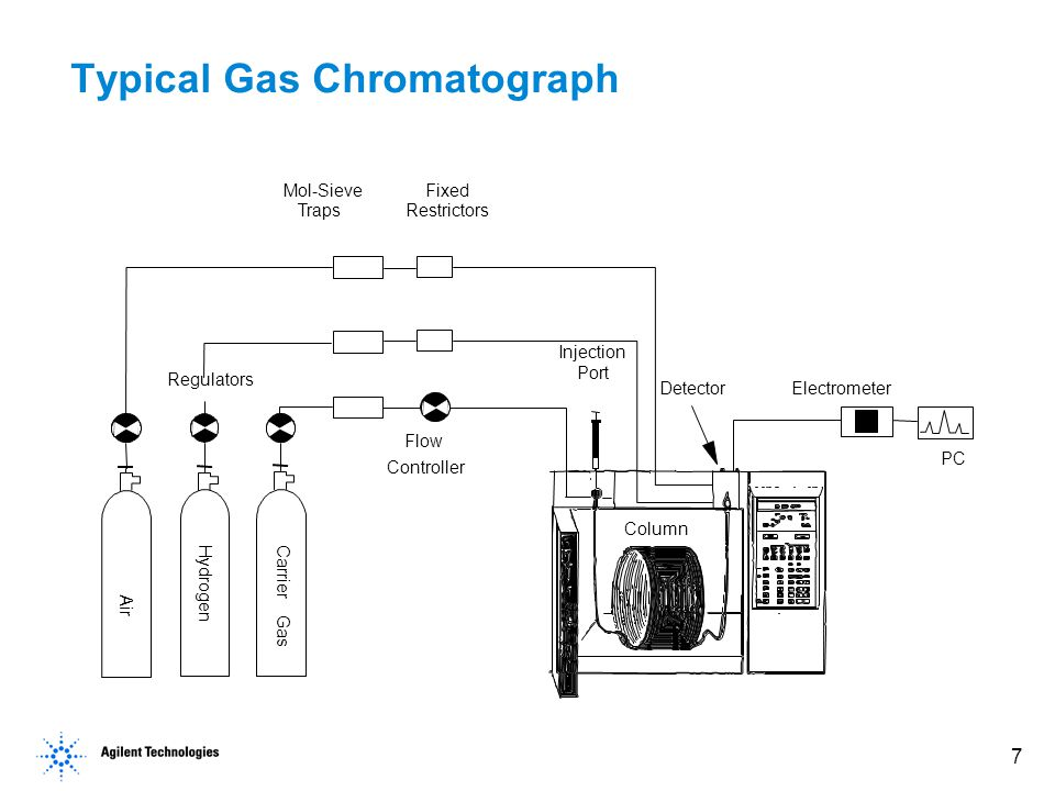 18 Carrier and Detector Support Gases Gases must be:  Chosen with the consideration of the type of detector used  Inert  Dry  Pure Using Compressed Gas Safely Obtain safety information from your company s safety department or from your local gas supplier.