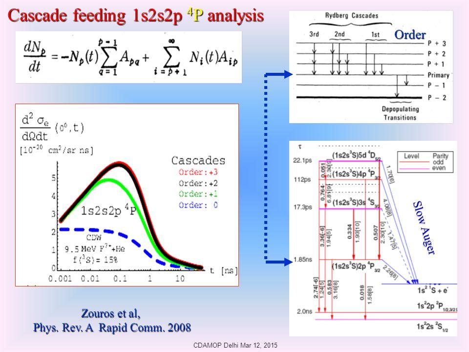 Order Zouros et al, Phys.Rev. A Rapid Comm.