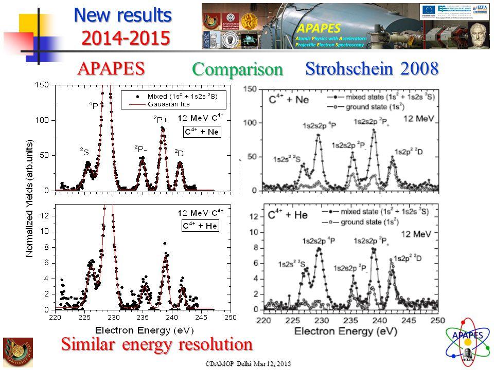 New results 2014-2015APAPES Strohschein 2008 CDAMOP Delhi Mar 12, 2015 Comparison Similar energy resolution