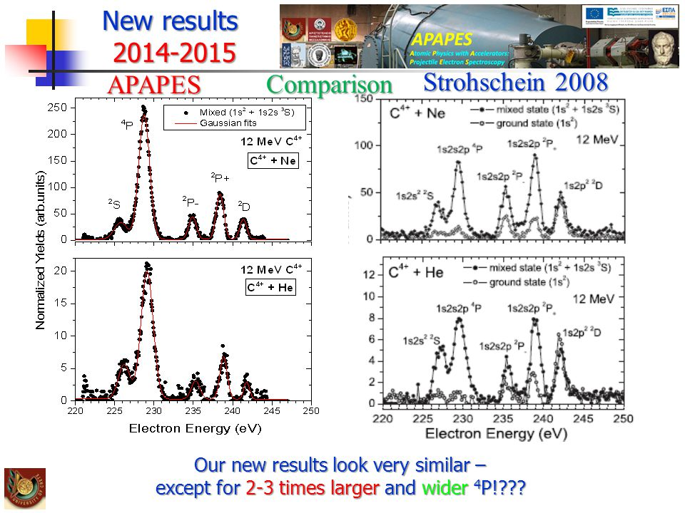 New results 2014-2015APAPES Our new results look very similar – except for 2-3 times larger and wider 4 P!??.