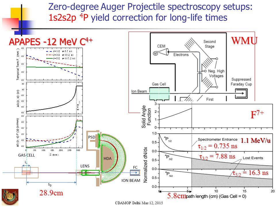 Zero-degree Auger Projectile spectroscopy setups: 1s2s2p 4 P yield correction for long-life times CDAMOP Delhi Mar 12, 2015 WMU APAPES -12 MeV C 4+ 28.9cm 1.1 MeV/u F 7+ τ 1/2 = 0.735 ns τ 3/2 = 7.88 ns τ 5/2 = 16.3 ns 5.8cm