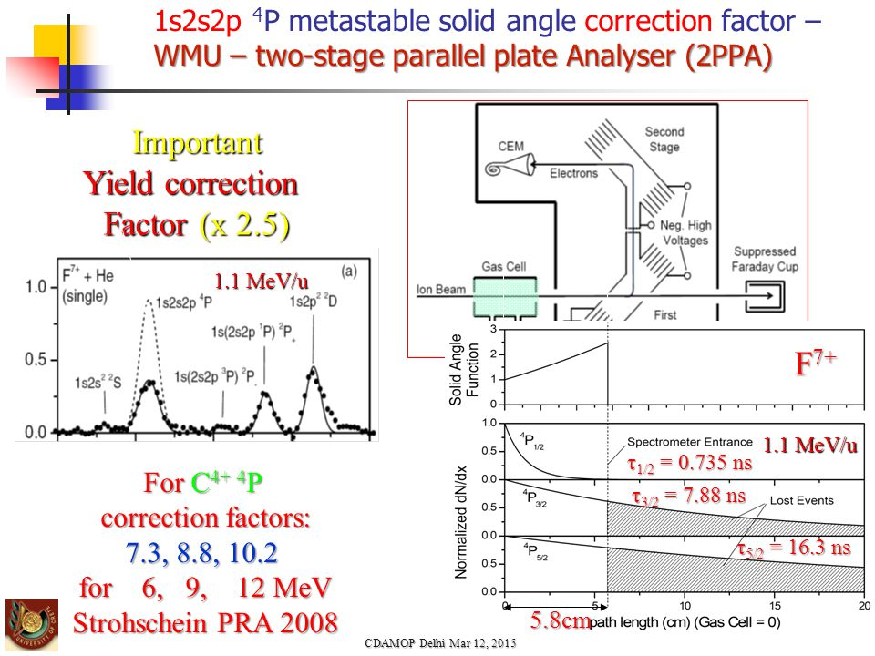 Important Yield correction Factor (x 2.5) 1.1 MeV/u For C 4+ 4 P correction factors: 7.3, 8.8, 10.2 for 6, 9, 12 MeV Strohschein PRA 2008 WMU – two-stage parallel plate Analyser (2PPA) 1s2s2p 4 P metastable solid angle correction factor – WMU – two-stage parallel plate Analyser (2PPA) CDAMOP Delhi Mar 12, 2015 1.1 MeV/u F 7+ τ 1/2 = 0.735 ns τ 3/2 = 7.88 ns τ 5/2 = 16.3 ns 5.8cm