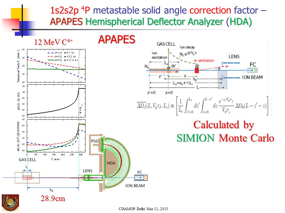 CDAMOP Delhi Mar 12, 2015 APAPES Calculated by SIMION Monte Carlo 12 MeV C 4+ APAPESHemispherical Deflector Analyzer HDA) 1s2s2p 4 P metastable solid angle correction factor – APAPES Hemispherical Deflector Analyzer (HDA) 28.9cm