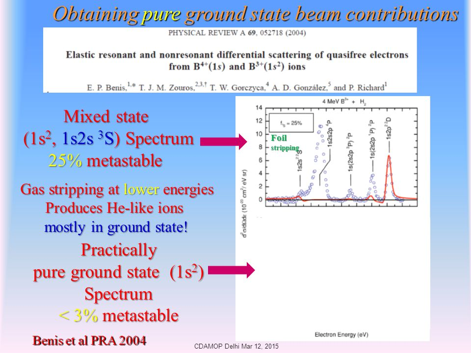 Obtaining pure ground state beam contributions Benis et al PRA 2004 Foilstripping Gasstripping Gas stripping at lower energies Produces He-like ions mostly in ground state.
