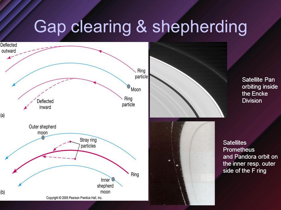 Gap clearing & shepherding Satellite Pan orbiting inside the Encke Division Satellites Prometheus and Pandora orbit on the inner resp.