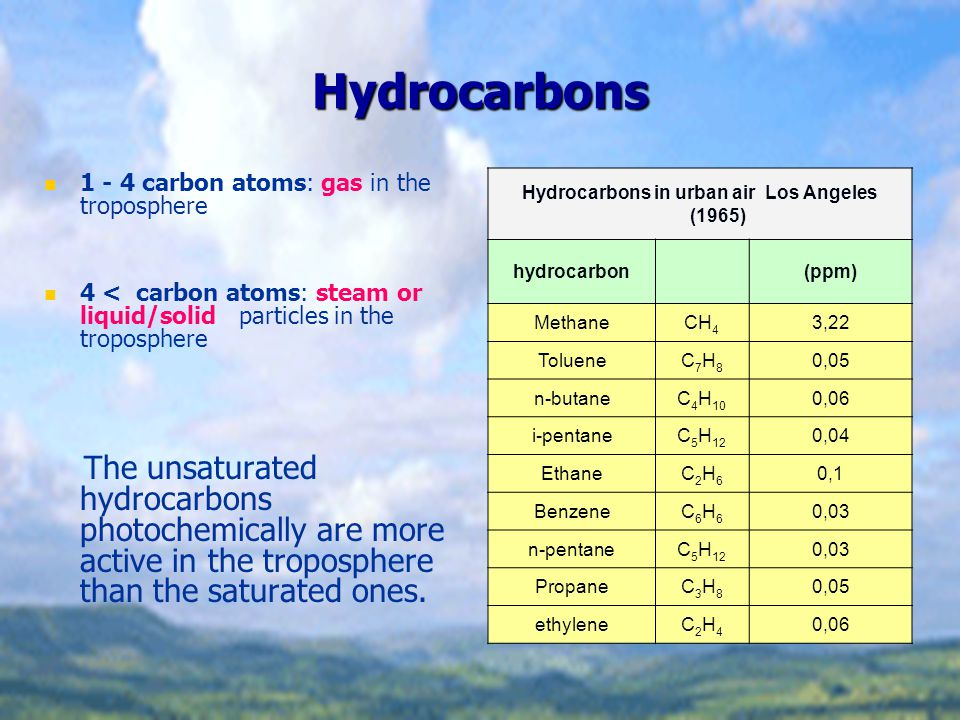 Formation of photochemical smog (Los Angeles type) The main reason is the transportation Photochemical smog: In summer, Mainly at noon, Low air humidity, Strong sunshine.