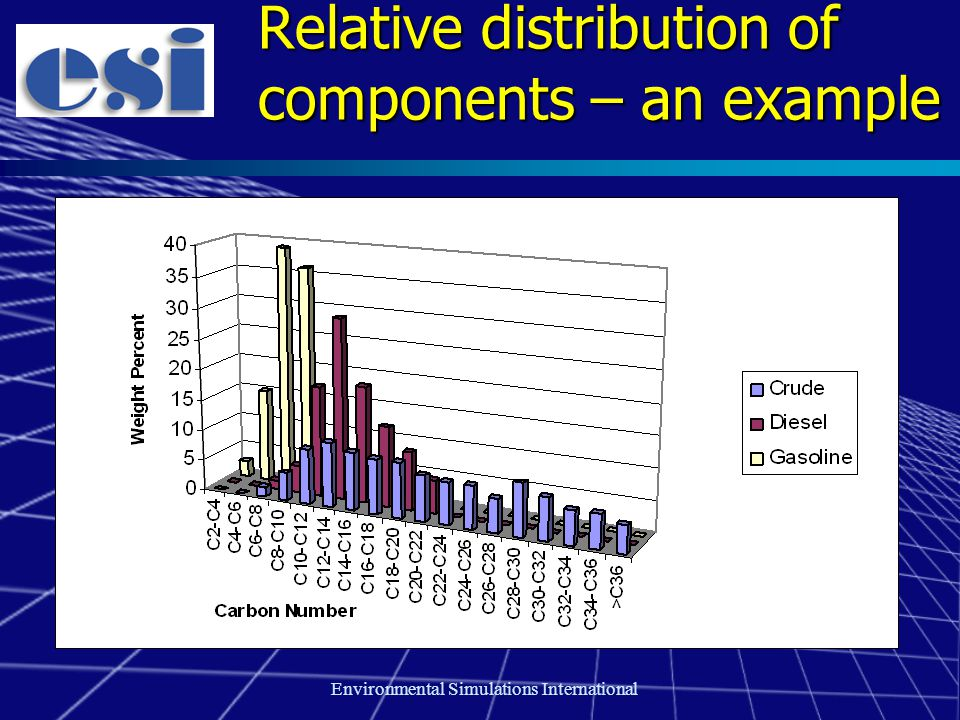 Environmental Simulations International Relative distribution of components – an example