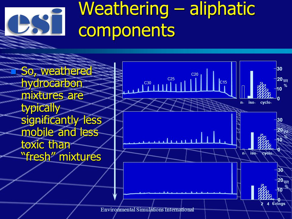 Environmental Simulations International Weathering – aliphatic components n So, weathered hydrocarbon mixtures are typically significantly less mobile