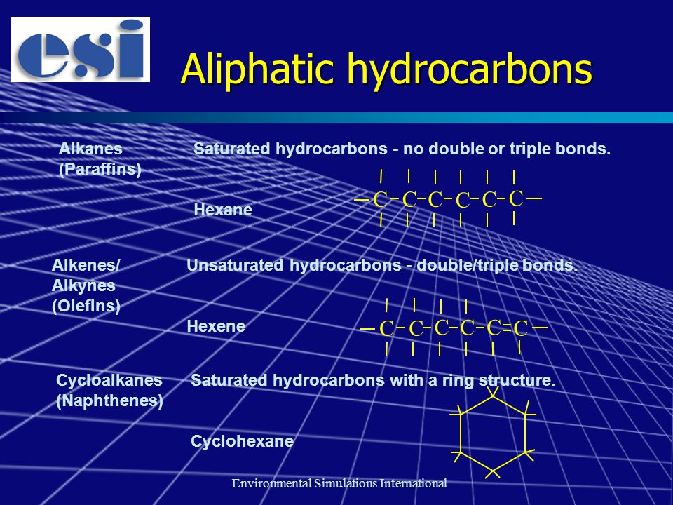 Environmental Simulations International Aliphatic hydrocarbons AlkanesSaturated hydrocarbons - no double or triple bonds. (Paraffins) Hexane Alkenes/