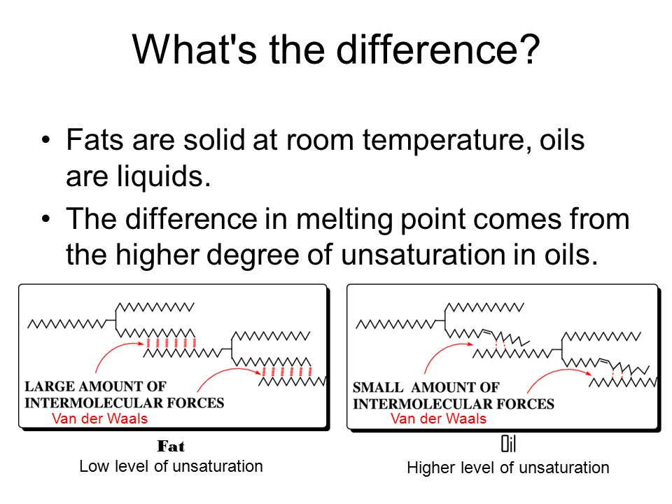What s the difference. Fats are solid at room temperature, oils are liquids.