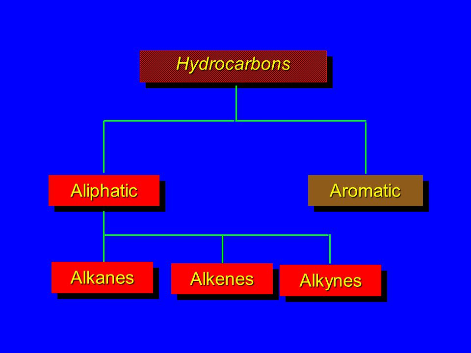 HydrocarbonsHydrocarbons AromaticAromaticAliphaticAliphatic AlkanesAlkanes AlkynesAlkynes AlkenesAlkenes