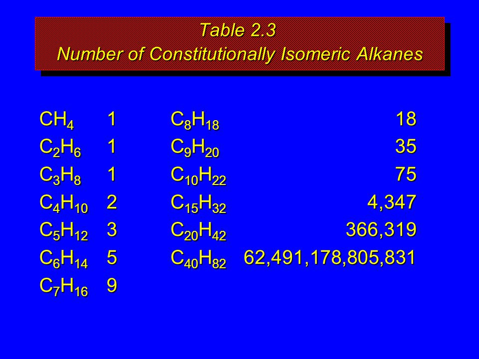 Table 2.3 Number of Constitutionally Isomeric Alkanes CH 4 1 C 8 H 18 18 C 2 H 6 1 C 9 H 20 35 C 3 H 8 1 C 10 H 22 75 C 4 H 10 2 C 15 H 32 4,347 C 5 H