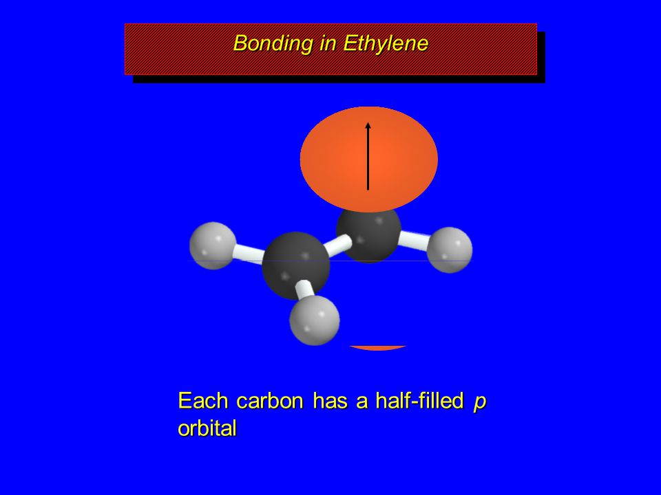 Bonding in Ethylene Each carbon has a half-filled p orbital