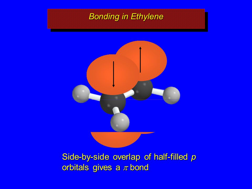 Bonding in Ethylene Side-by-side overlap of half-filled p orbitals gives a  bond